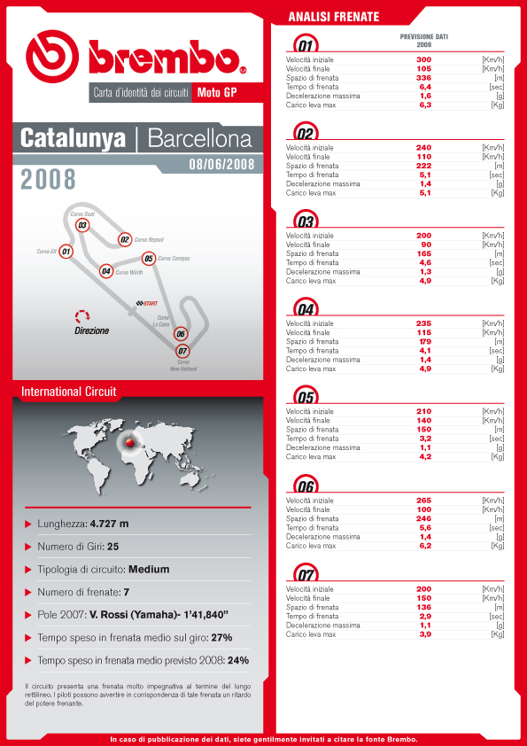 ID Card Brembo - Catalunya